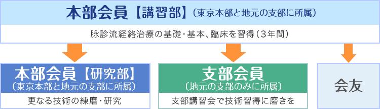 図:会員の種類